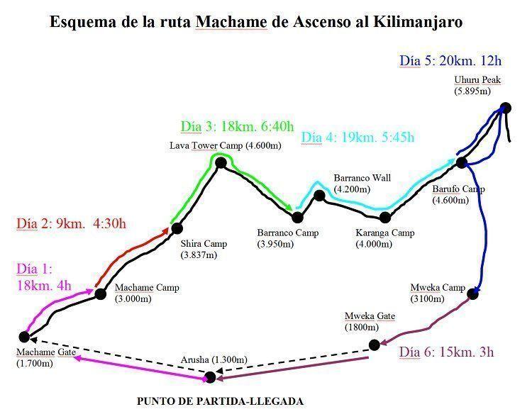 Kilimanjaro. Croquis de la ruta de ascenso