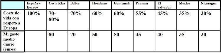 Países más caros y más baratos de Centroamérica. Tabla