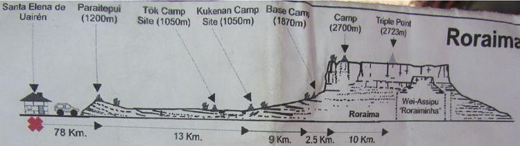 Roraima Trek. Mapa