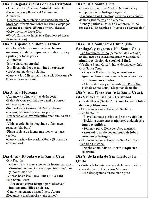 Planning crucero por las islas Galápagos